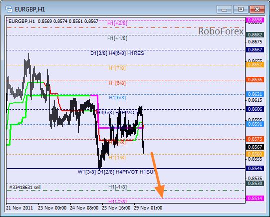 Анализ уровней Мюррея для пары EUR GBP Евро к Британскому фунту на 29 ноября 2011