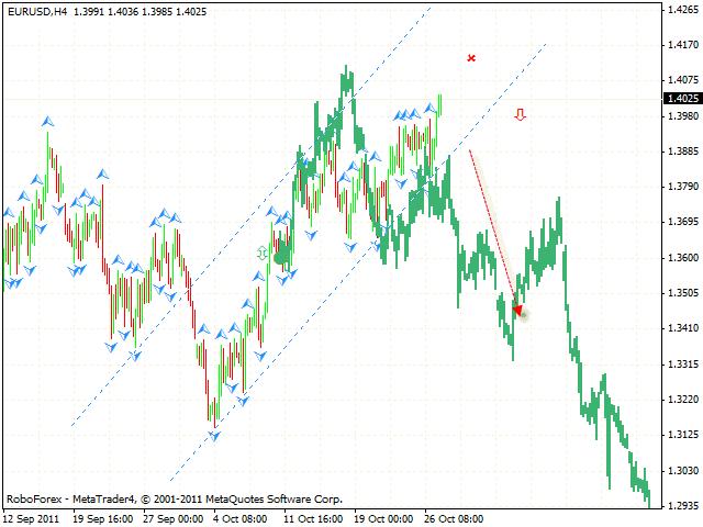 Технический анализ и форекс прогноз пары EUR USD Евро Доллар на 28 октября 2011