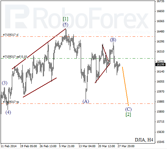 Волновой анализ Индекса DJIA Доу-Джонс на 28 марта 2014