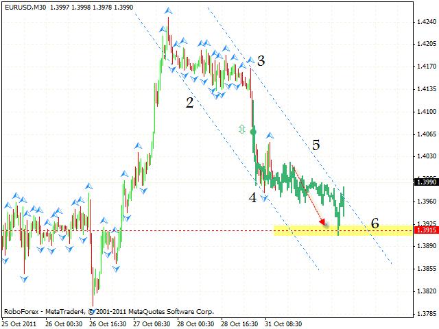 Технический анализ и форекс прогноз пары EUR USD Евро Доллар на 01 ноября 2011