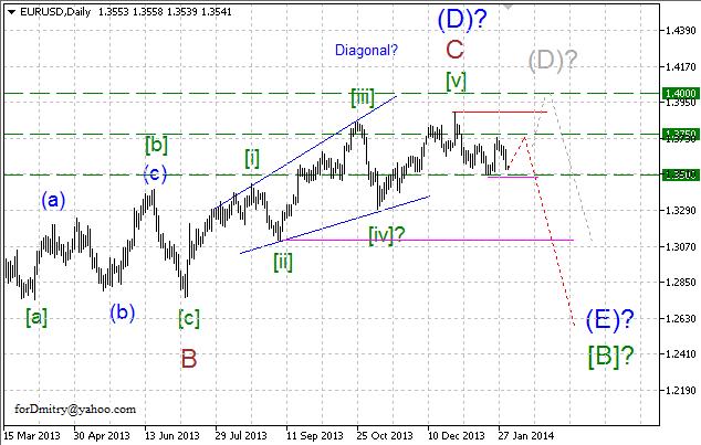 Волновой анализ EUR/USD, GBP/USD, USD/CHF и USD/JPY на 31.01.2014