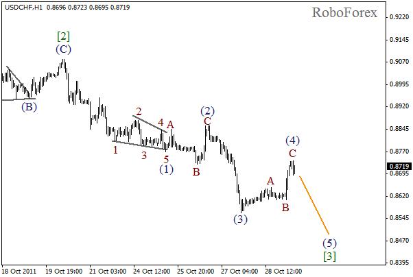 Волновой анализ пары USD CHF Швейцарский франк на 31 октября 2011