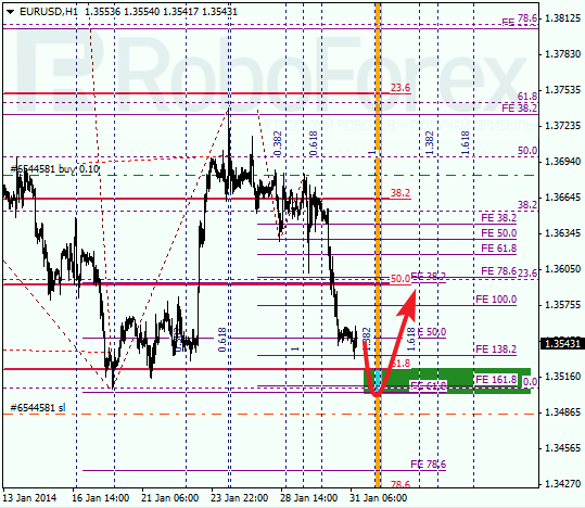 Анализ по Фибоначчи для EUR/USD Евро доллар на 31 января 2014