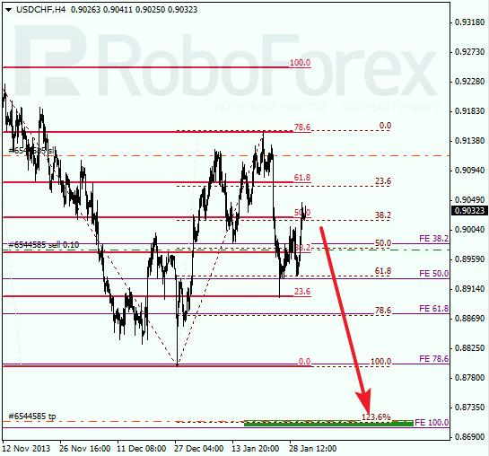 Анализ по Фибоначчи для USD/CHF Доллар франк на 31 января 2014