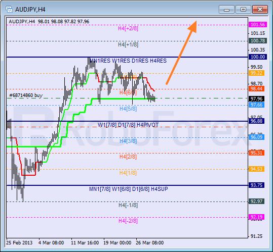Анализ уровней Мюррея для пары AUD JPY Австралийский доллар к Иене на 29 марта 2013