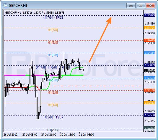 Анализ уровней Мюррея для пары GBP CHF Фунт к Швейцарскому франку на 31 июля 2012