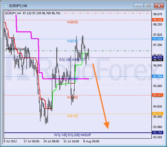 Анализ уровней Мюррея для пары EUR JPY Евро к Японской иене на 9 августа 2012