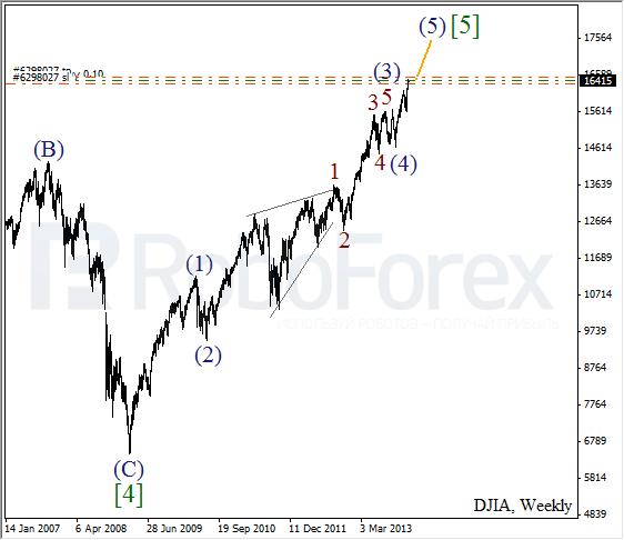 Волновой анализ на 30 декабря 2013 Индекс DJIA Доу-Джонс