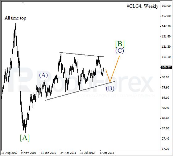 Волновой анализ фьючерса Crude Oil Нефть на 30 декабря 2013