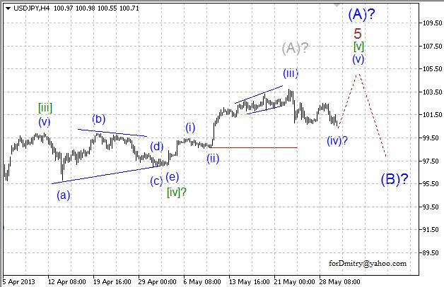 Волновой анализ пары USD/JPY на 30.05.2013