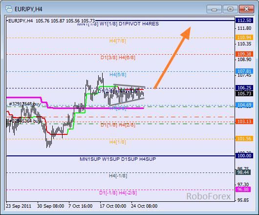 Анализ уровней Мюррея для пары EUR JPY  Евро к Японской йене на 26 октября 2011