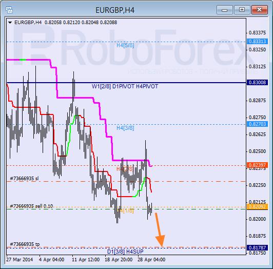 Анализ уровней Мюррея для пары  EUR GBP Евро к Британскому фунту на 30 апреля 2014