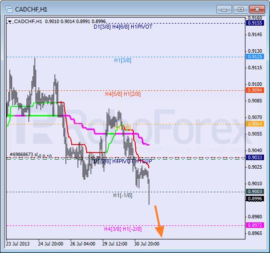 Анализ уровней Мюррея для пары CAD CHF Канадский доллар к швейцарскому франку на 31 июля 2013