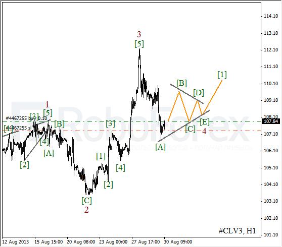 Волновой анализ фьючерса Crude Oil Нефть на 30 августа 2013