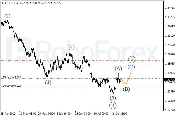 Волновой анализ пары EUR USD Евро Доллар на 31 июля 2012