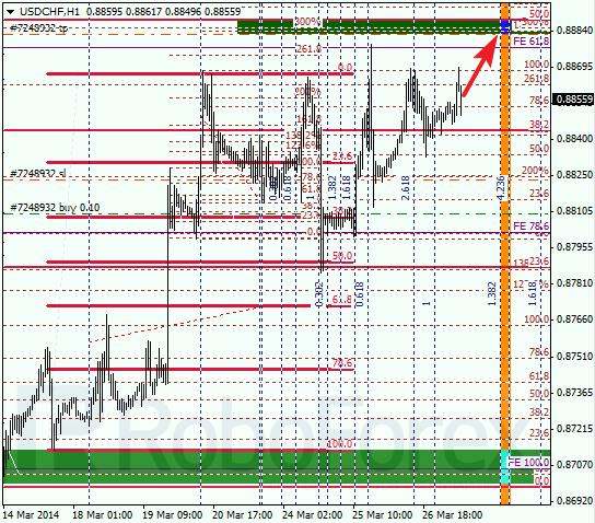 Анализ по Фибоначчи для USD/CHF Доллар франк на 27 марта 2014