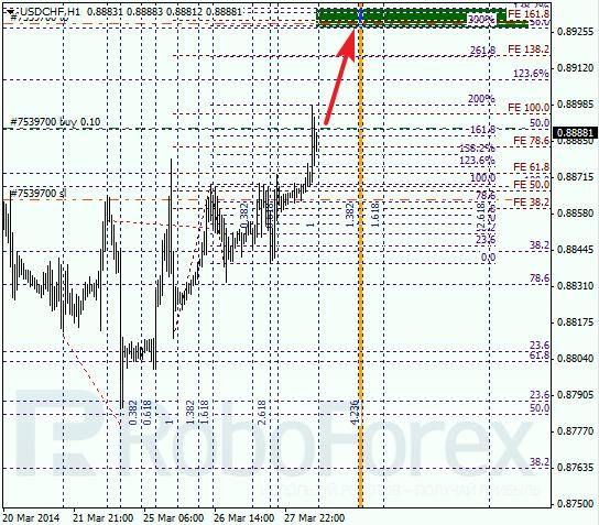 Анализ по Фибоначчи для USD/CHF Доллар франк на 28 марта 2014