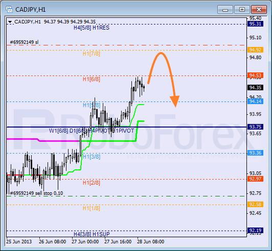 Анализ уровней Мюррея для пары CAD JPY  Канадский доллар к Иене на 28 июня 2013