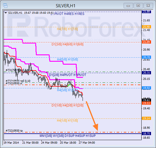 Анализ уровней Мюррея для SILVER Серебро на 27 марта 2014
