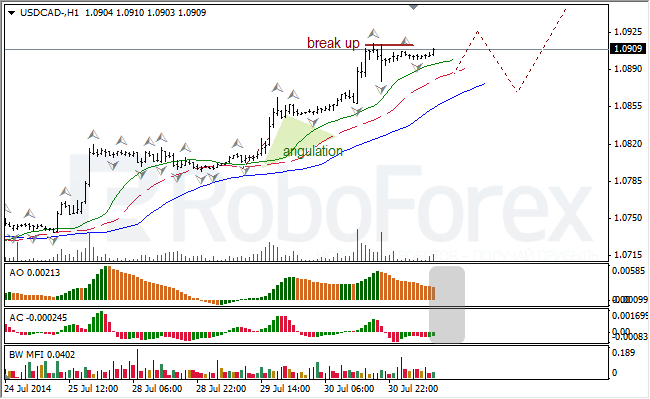 Анализ индикаторов Б. Вильямса для USD/CAD и NZD/USD на 31.07.2014