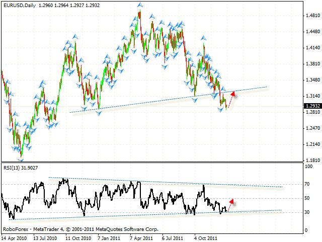 Технический анализ и форекс прогноз пары EUR USD Евро Доллар на 02 января 2012
