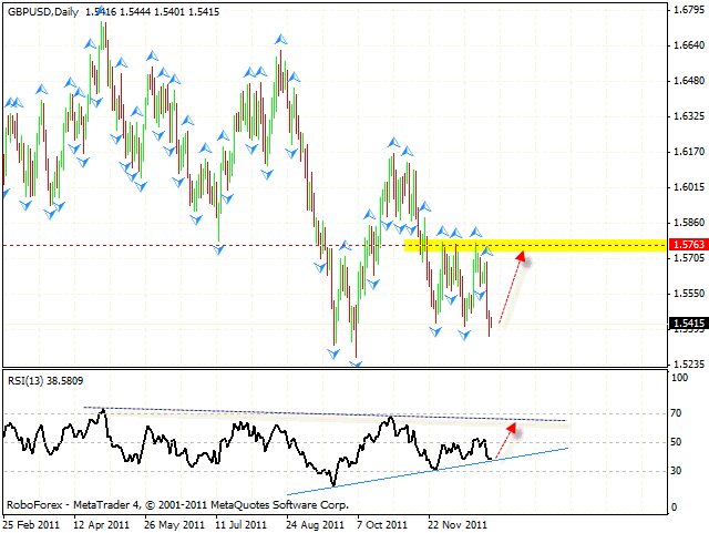 Технический анализ и форекс прогноз пары GBP USD Фунт Доллар на 02 января 2012