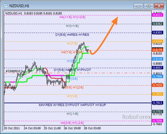Анализ уровней Мюррея для пары NZD USD Новозеландский доллар на 28 октября 2011