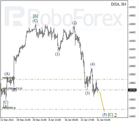 Волновой анализ Индекса DJIA Доу-Джонс на 31 января 2014