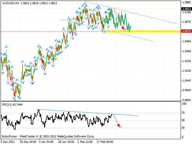 Технический анализ и форекс прогноз пары AUD USD Австралийский Доллар на 1 марта 2012