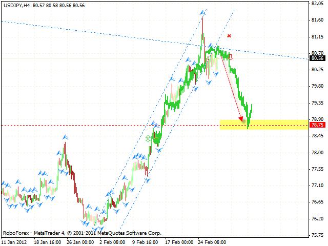 Технический анализ и форекс прогноз пары USD JPY Доллар Иена на 1 марта 2012