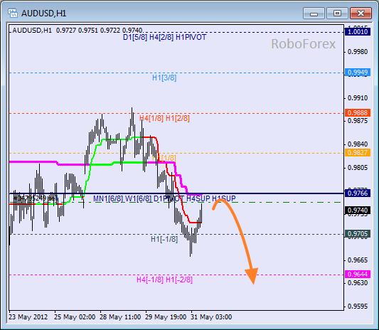 Анализ уровней Мюррея для пары AUD USD Австралийский доллар на 31 мая 2012