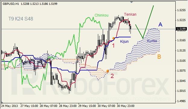 Анализ индикатора Ишимоку для GBP/USD на 31.05.2013
