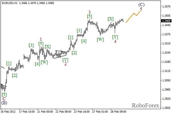 Волновой анализ пары EUR USD Евро Доллар на 29 февраля 2012