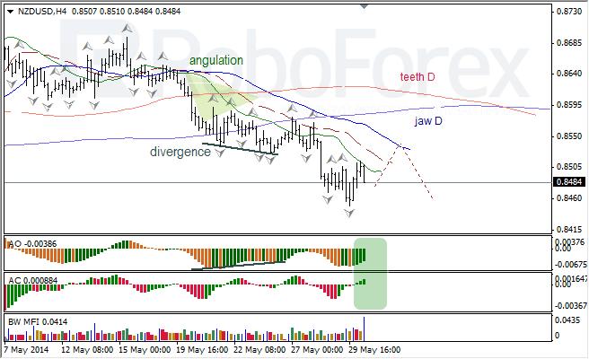 Анализ индикаторов Б. Вильямса для USD/CAD и NZD/USD на 30.05.2014