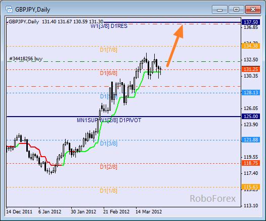 Анализ уровней Мюррея для пары GBP JPY  Фунт к Японской йене на 30 марта 2012