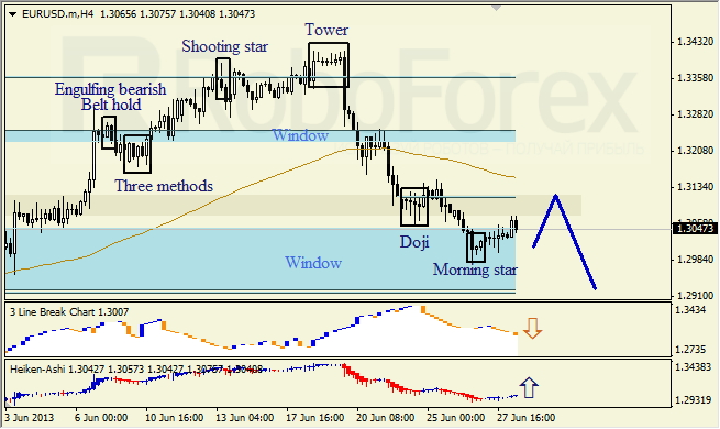 Анализ японских свечей для EUR/USD на 28.06.2013