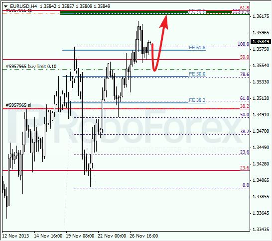Анализ по Фибоначчи на 28 ноября 2013 EUR USD Евро доллар