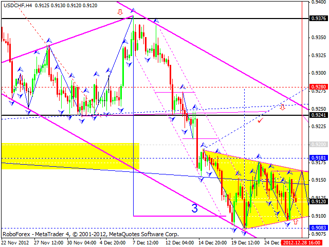Технический анализ на 28.12.2012 EUR/USD, GBP/USD, USD/JPY, USD/CHF, AUD/USD, GOLD