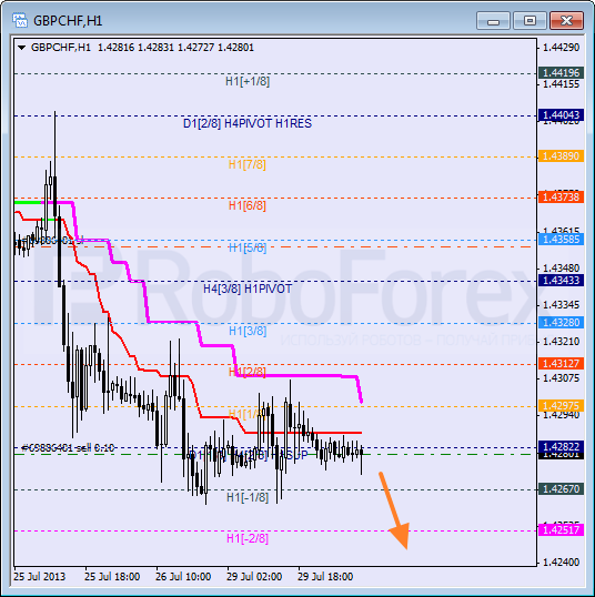 Анализ уровней Мюррея для пары GBP CHF Фунт к Швейцарскому франку на 30 июля 2013