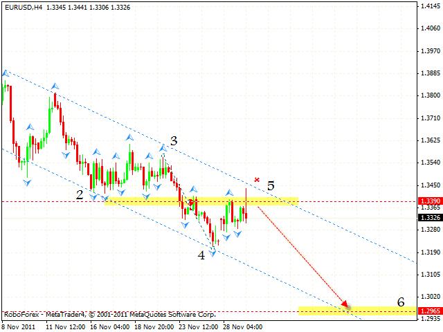 Технический анализ и форекс прогноз пары EUR USD Евро Доллар на 30 ноября 2011