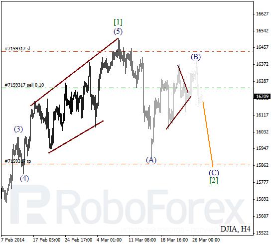 Волновой анализ Индекса DJIA Доу-Джонс на 27 марта 2014
