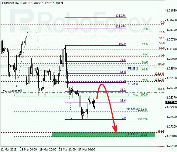 Анализ по Фибоначчи на 29 марта 2013 EUR USD Евро доллар