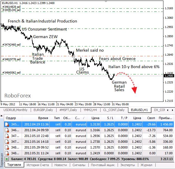 Фундаментальный обзор EUR/USD  на 31.05.2012