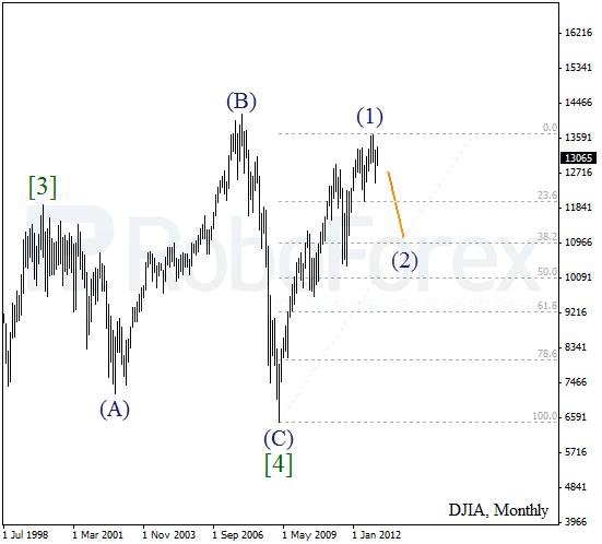 Волновой анализ индекса DJIA Доу-Джонса и фьючерса Crude Oil Нефть на 2013 год