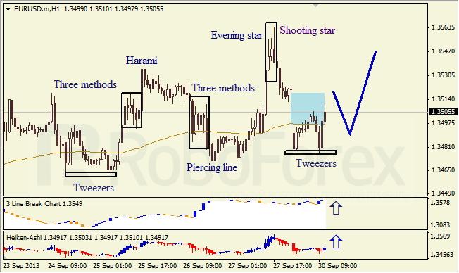 Анализ японских свечей для EUR/USD на 30.09.2013