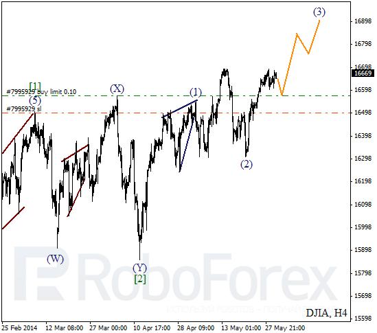 Волновой анализ на 30 мая 2014 Индекс DJIA Доу-Джонс