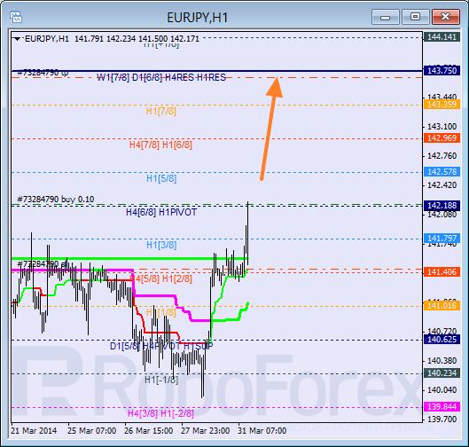 Анализ уровней Мюррея для пары EUR JPY Евро к Японской иене на 31 марта 2014