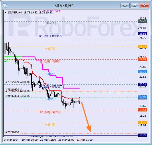 Анализ уровней Мюррея для SILVER Серебро на 31 марта 2014