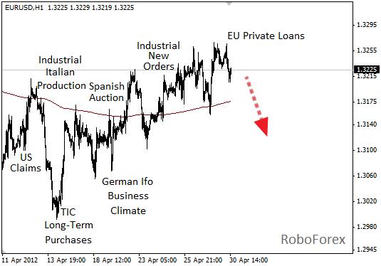 Фундаментальный анализ EUR/USD на 30 апреля 2012 г