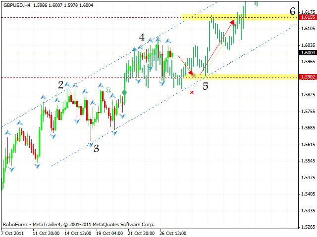 Технический анализ и форекс прогноз пары GBP USD Фунт Доллар на 28 октября 2011